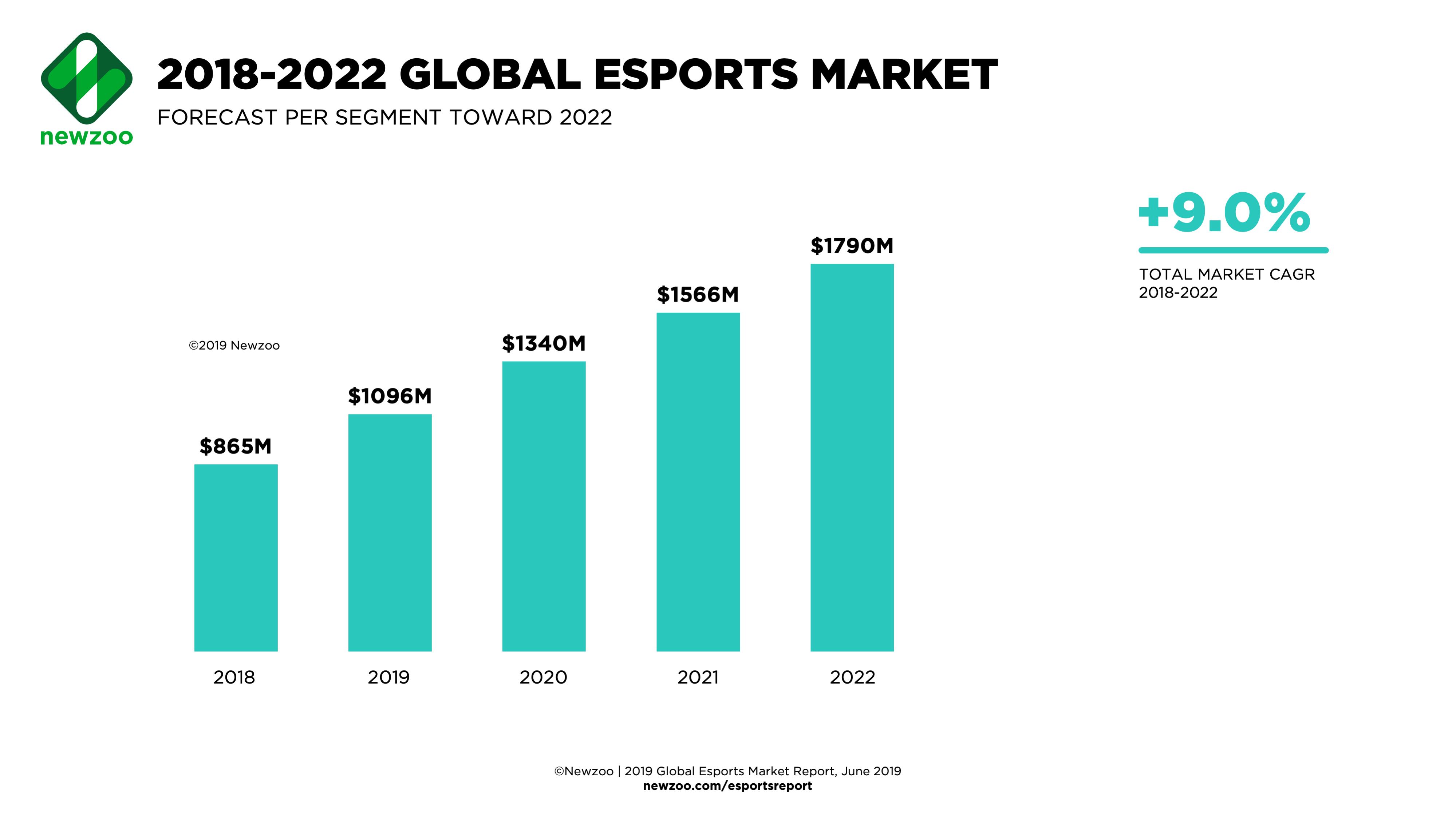 Newzoo_Esports_Revenue_Streams_Global_Feb2019