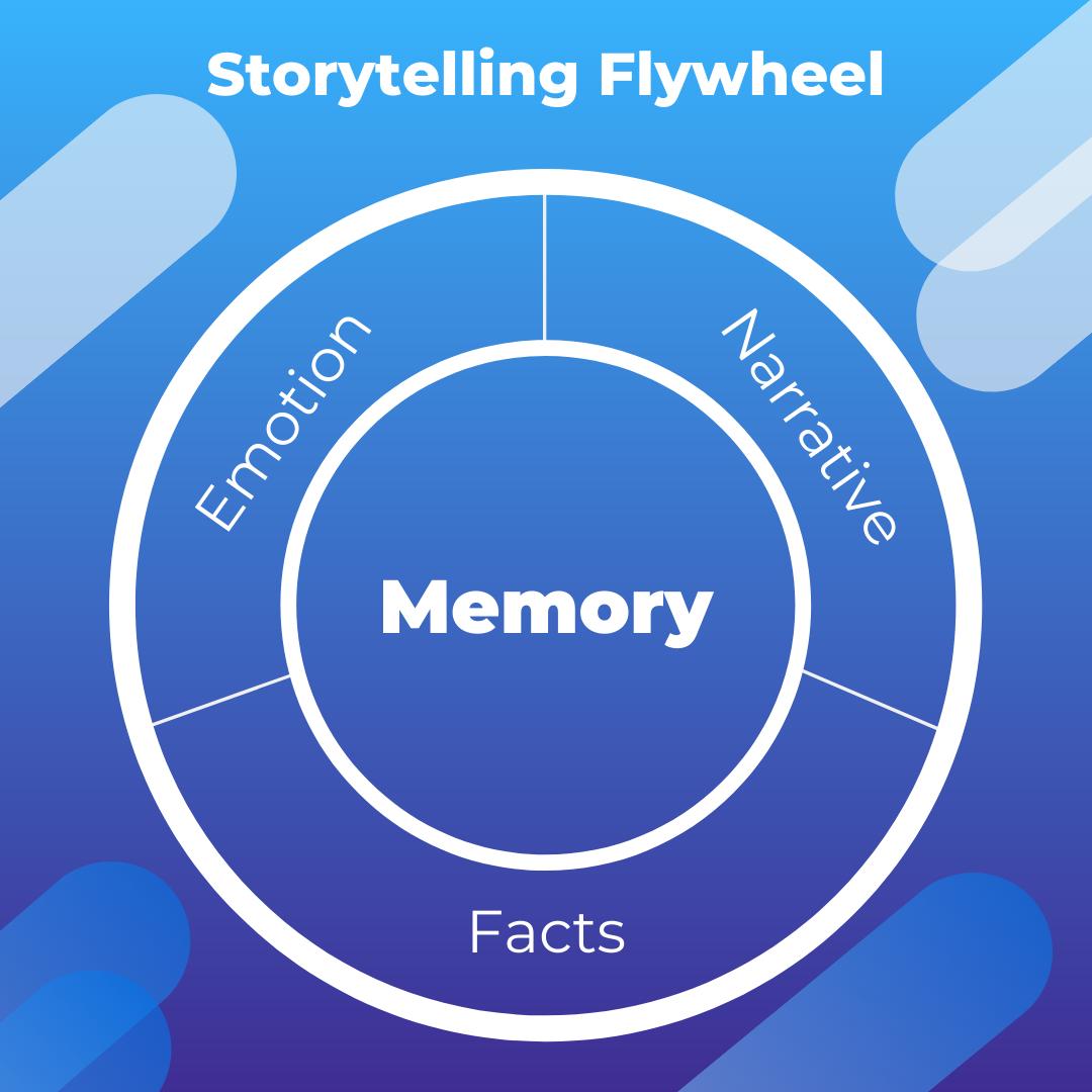 Storytelling_flywheel