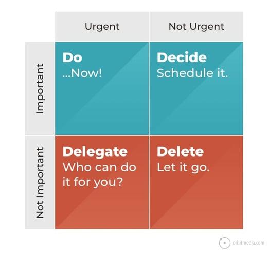 habits-highly-effective-marketers-eisenhower-box