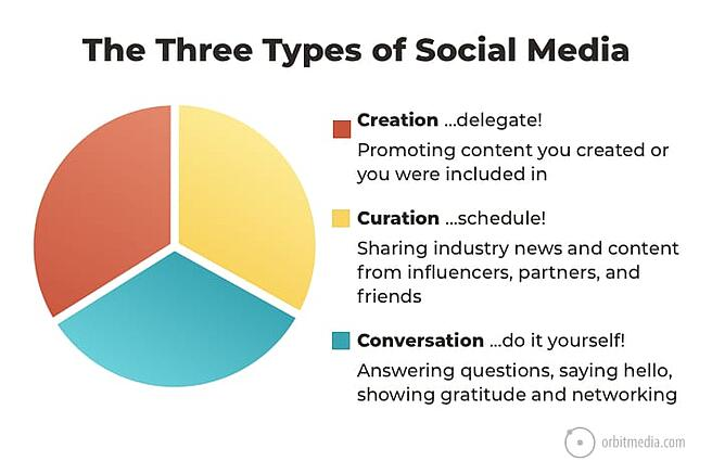 habits-highly-effective-marketers-types-social-media